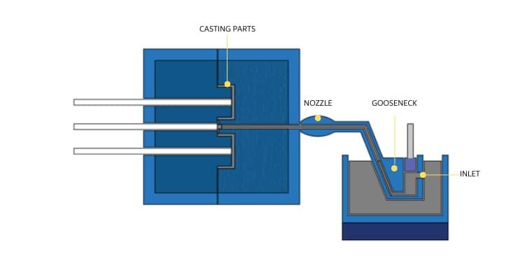 Hot chamber die casting die tooling