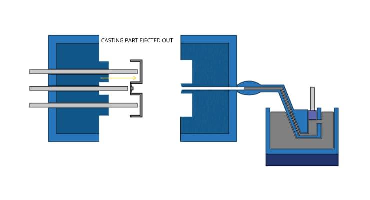 Zinc and magenesium Die casting process