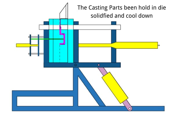 Casting Parts holding and cooling down