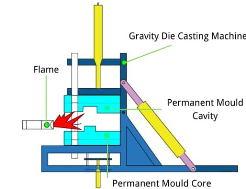 Aluminium gravity die casting step by step process animation