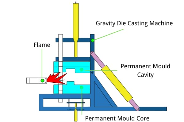 Gravity die casting mold Heating