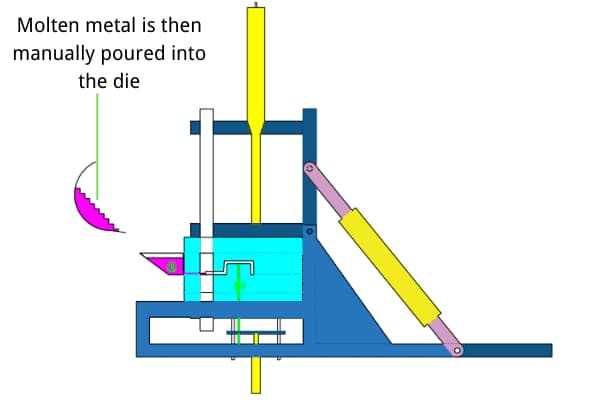 Melten material been poured into die